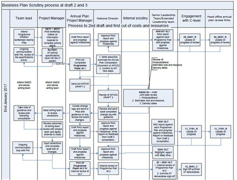 timeline flowchart template visio timeline diagram visio project phase diagram