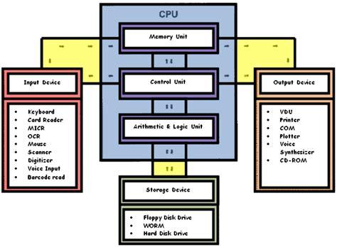 simple computer diagram theorywork computer awarness