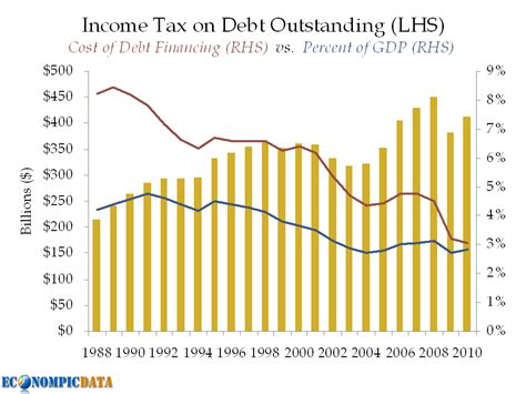 Tepper Mba Total Cost by Econompic Deficit Financing