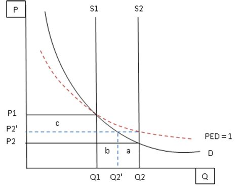 the ramblings of an economics the ramblings of an economics student 2012