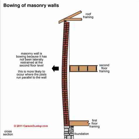 Bow Window Definition brick veneer wall loose or cracked brick veneer walls