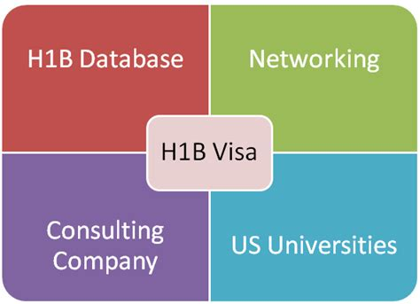 Companies That Sponsor H1b For Mba by H1b Visa 2014 Sponsors How To Find Companies Avoid Fraud