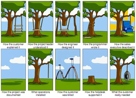 swing project management project management swing zanematthew