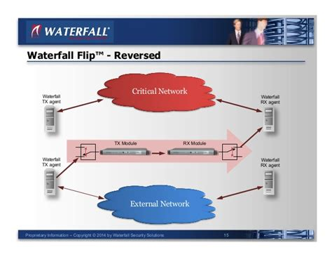unidirectional data diode unidirectional security andrew ginter of waterfall security