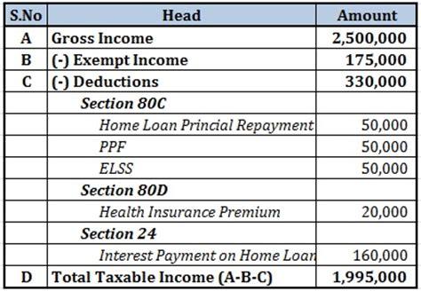 income tax loan home equity loans home equity loan no income
