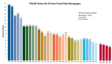home loans interest rates the 4 barrier what is