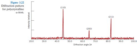 figure 3 40 shows an x ray diffraction pattern for figure 3 22 shows an x ray diffraction pattern