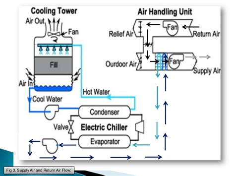 hvac air system diagram hvac get free image about wiring