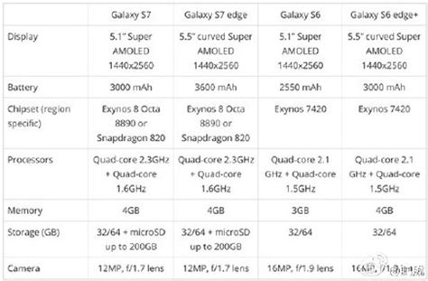 galaxy s specs more samsung galaxy s7 s7 edge specifications leak