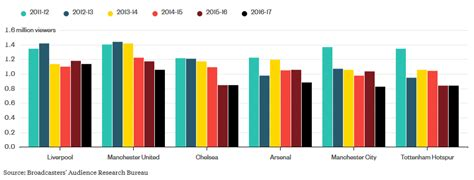 epl viewing figures premier league viewing figures continue to fall at