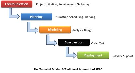 Estimating Technical Documentation Projects