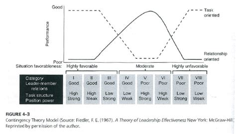 leadership theories leadership contingency theory kristy