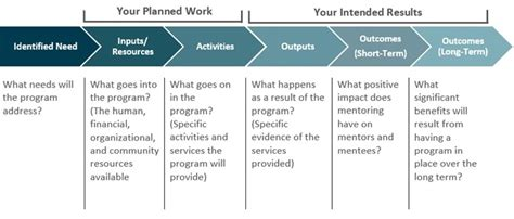 Planning Your Program Alberta Mentoring Partnership Mentorship Program Template