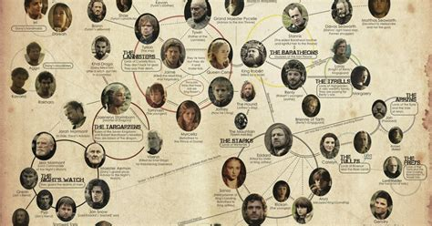 printable family tree for game of thrones thekongblog hbo s game of thrones family tree