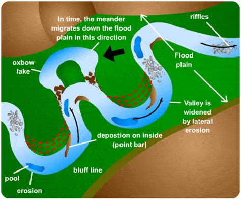 river channel landforms | s cool, the revision website