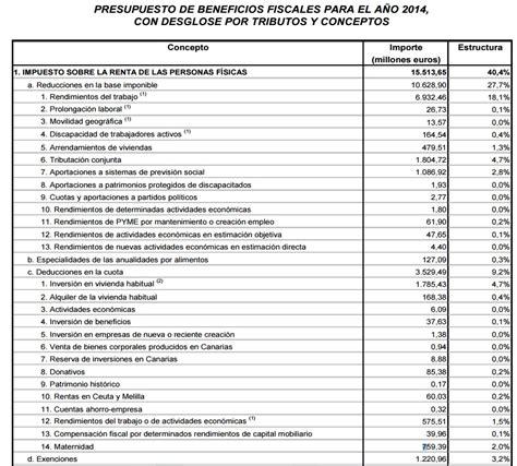 tabla de impuestos herencias 2016 tabla de impuestos a la renta 2016 impuesto a la renta