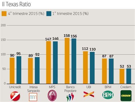 banche italiane l indice e i conti delle banche chi rischia di pi 249