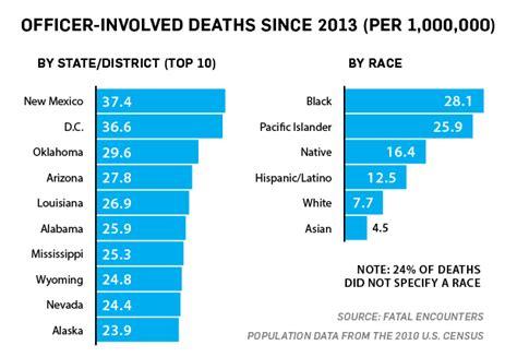 by the numbers fatal shootings in the u s ctv news