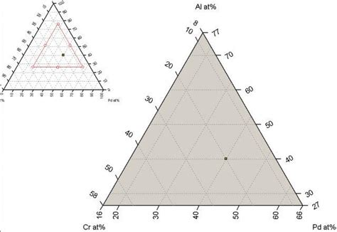ternary phase diagram software ternary phase diagram software solucalc chemix