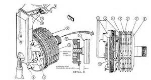 Disk Brake System In Aircraft Wear Check Method No 1