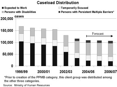 caseload distribution budget and fiscal plan 2004 05 2006 07