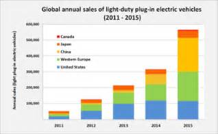 Car Sales Data Nz Electric Car Use By Country