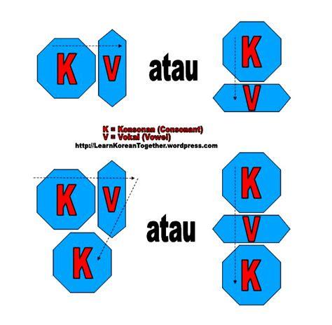cara membuat nama korea dengan hangeul cara menggabungkan huruf konsonan vokal pada hangeul