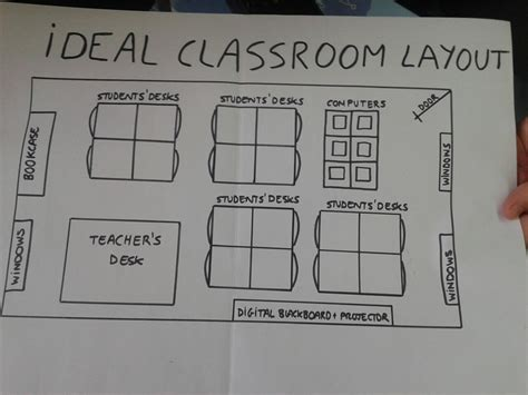 classroom layout importance classroom layout mar s logbook