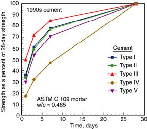 Pinset Up Curve Type rate of strength gain of concrete concrete strength time graph