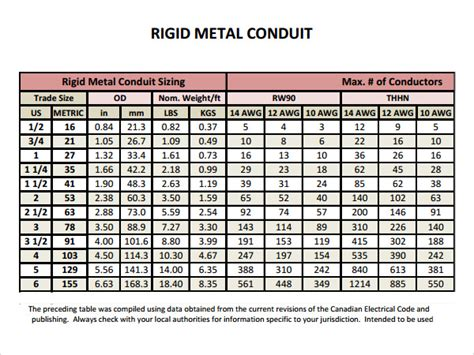 conduit fill chart electrical pvc conduit fill table wiring diagrams repair
