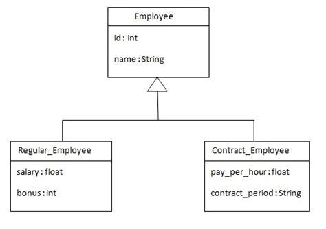 hibernate interview questions tutorials point hibernate tutorial table per hierarchy exle using xml