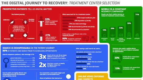 The Journey Detox Recovery Llc Support Staff by The Digital Journey To Recovery Treatment Selection
