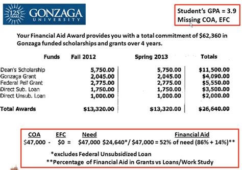 College Award Letter Exles Evaluating A Financial Aid Award
