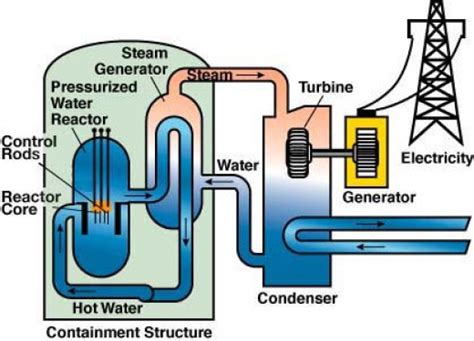 simple diagram of nuclear power plant rationally speaking understanding nuclear power part 3
