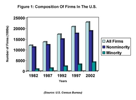 Importance Of Diversity At Mba Programs by Supplier Diversity And Competitive Advantage New