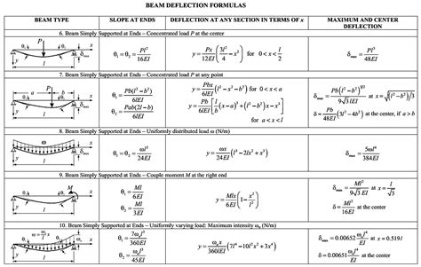 differential equations modeling  higher order linear de boundary  problems