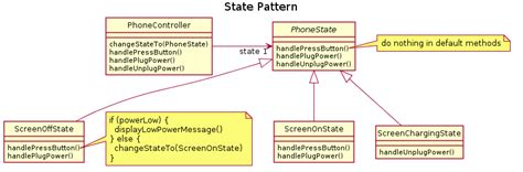 validation pattern fowler c is there a typical state machine implementation