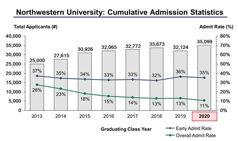 Northwestern Mba Acceptance Rate by Northwestern Essay