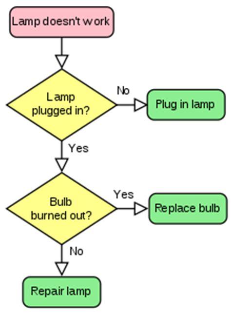 a flow chart flowchart