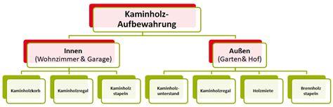 kaminholz aufbewahrung kaminholz aufbewahrung innen au 223 en 7 goldene regeln