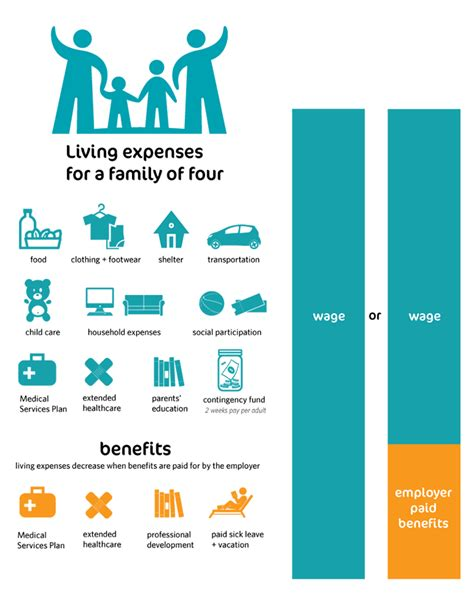 what is living wage what is a living wage living wage for families caign