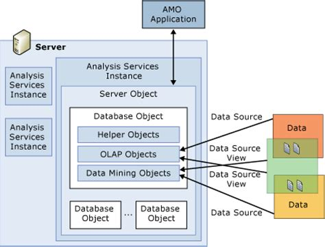 logical architecture overview (analysis services