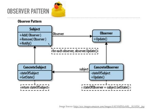 javascript observer pattern jquery dofactory javascript jquery design pattern framework 2013