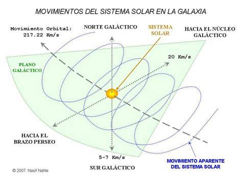 posici 243 n y movimientos del sistema solar