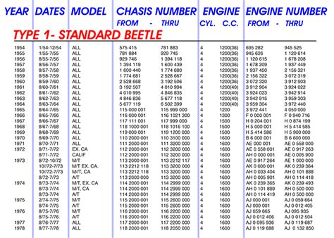 Vin Number Lookup Air Cooled Vw Vin Decoder Autos Post