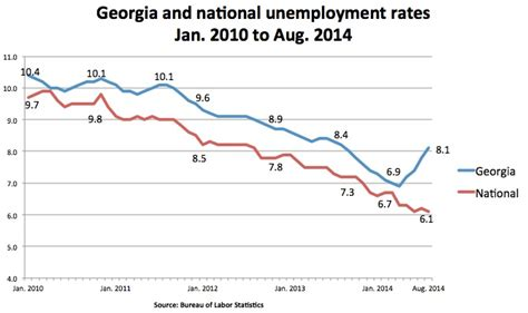 what s s rising unemployment rate