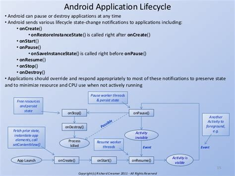 android application lifecycle study cool clock an intro to android development