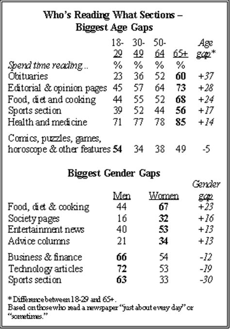 newspaper games section section 2 the challenge for newspapers pew research center