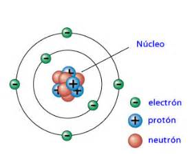 Who Discovered Electron Proton Neutron 193 Tomos Prot 243 N Neutr 243 N Electr 243 N