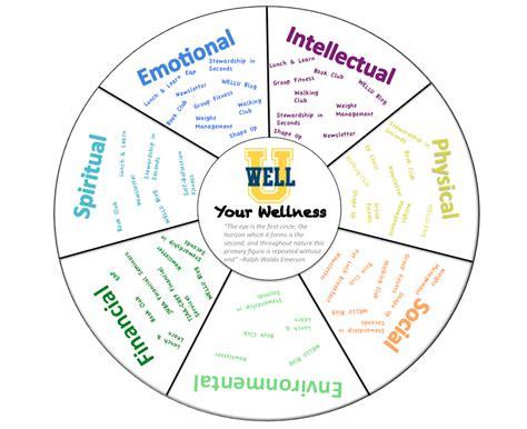 Wellness Wheel Worksheet